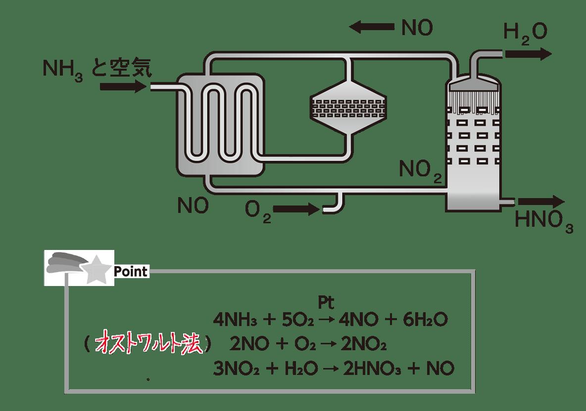 高校化学 無機物質14 ポイント1 答えあり