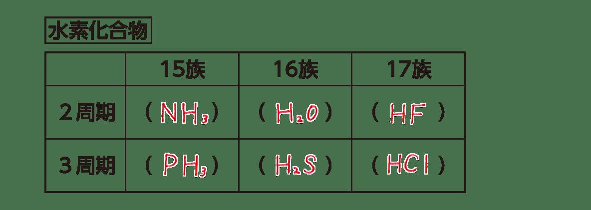 高校化学 無機物質 ポイント1 下半分すべて 答えあり