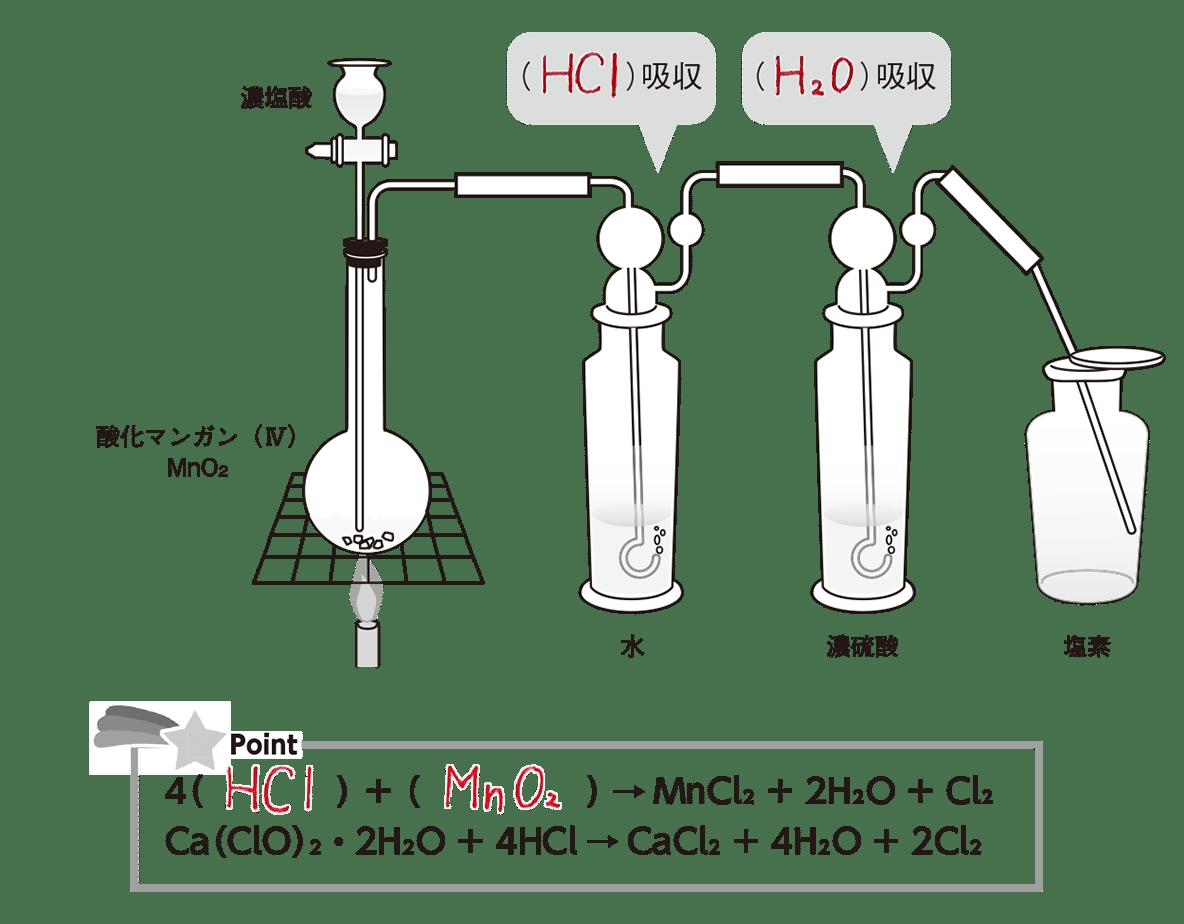 高校化学 無機物質4 ポイント1 答えあり