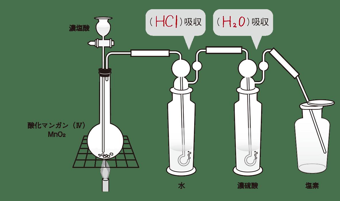 高校化学 無機物質4 ポイント1 図のみ 答えあり