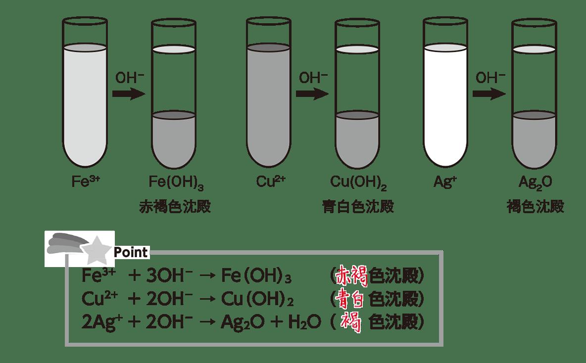 高校化学 無機物質49 ポイント1 答えあり