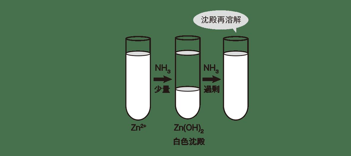 高校化学 無機物質50 ポイント1 図の上段のみ