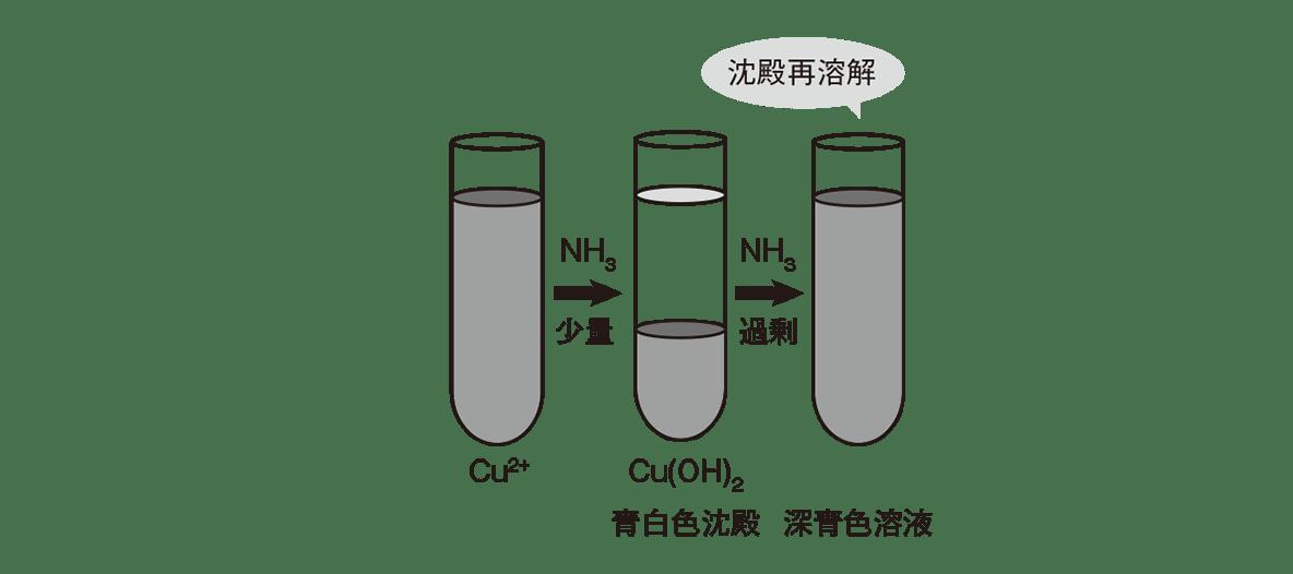 高校化学 無機物質50 ポイント1 図の中段のみ