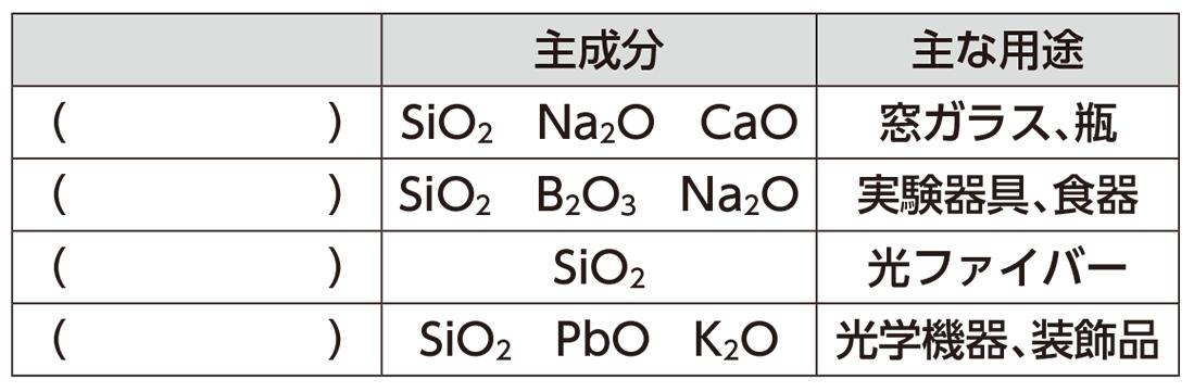高校化学 無機物質53 ポイント1 答えなし