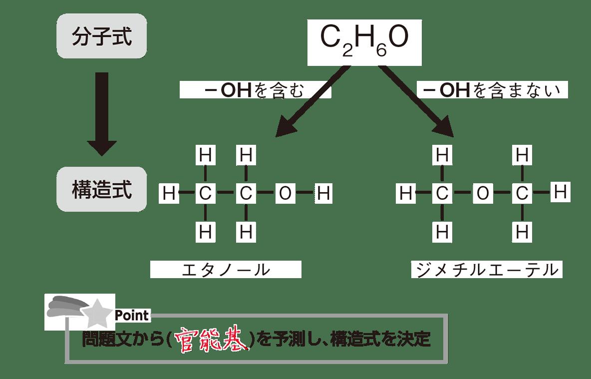 高校 化学 5章 1節 10 2 官能基による決定
