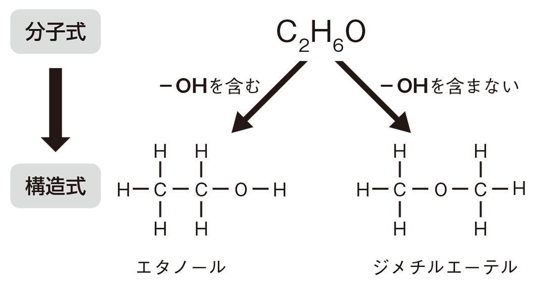 高校 化学 5章 1節 10 1 構造式の決定手順のチャート
