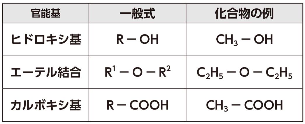 高校 化学 5章 1節 3 官能基Ⅰ 表