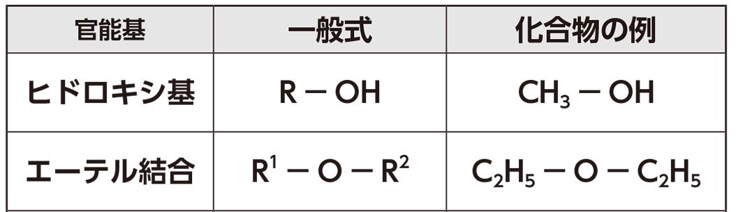 高校 化学 5章 1節 3 官能基Ⅰ 表、ヒドロキシ基のみ