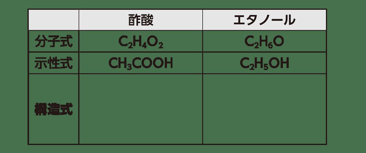 高校 化学 5章 1節 4 2 表 答えなし