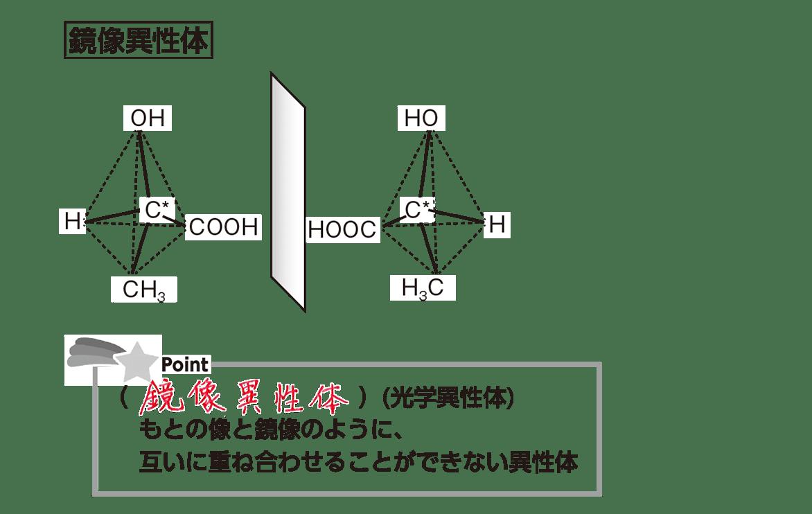 高校 化学 5章 1節 5 2 プリントの右中の図とポイント 答えあり
