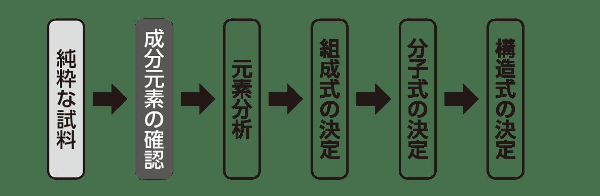 高校 化学 5章 1節 7 1 構造式の決定手順のチャート