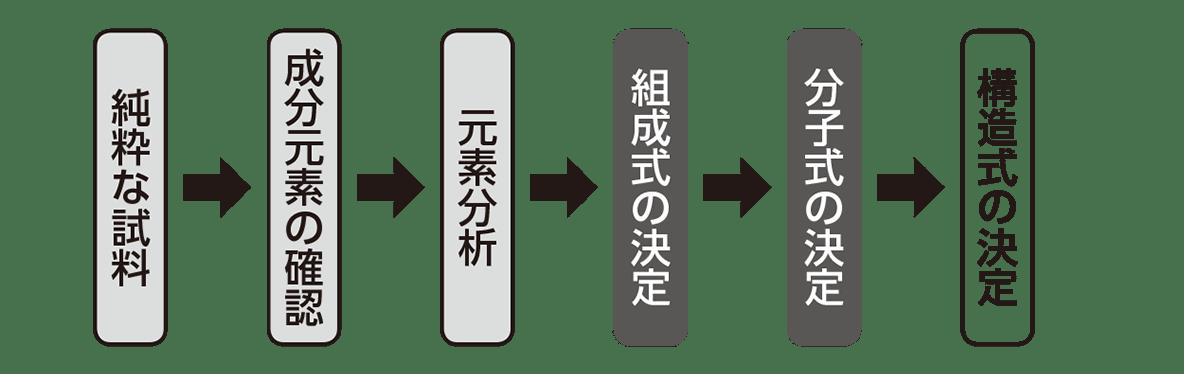 高校 化学 5章 1節 9 1 構造式の決定手順のチャート