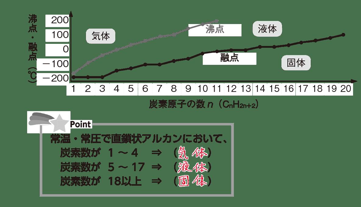 高校 化学 5章 2節 14 グラフ