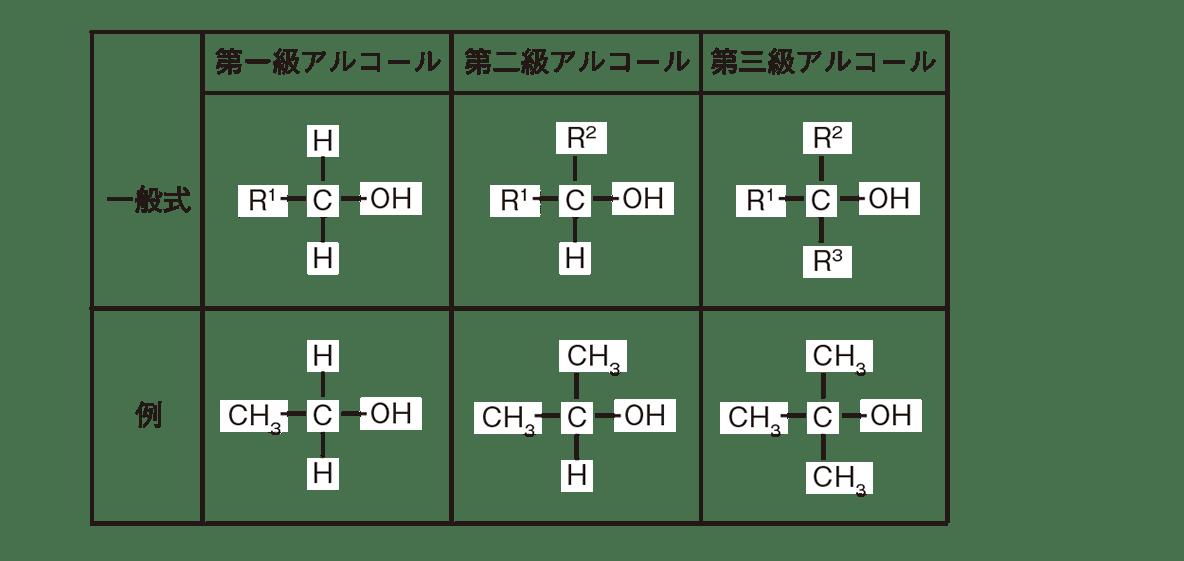 高校 化学 5章 3節 29 2 表のみ