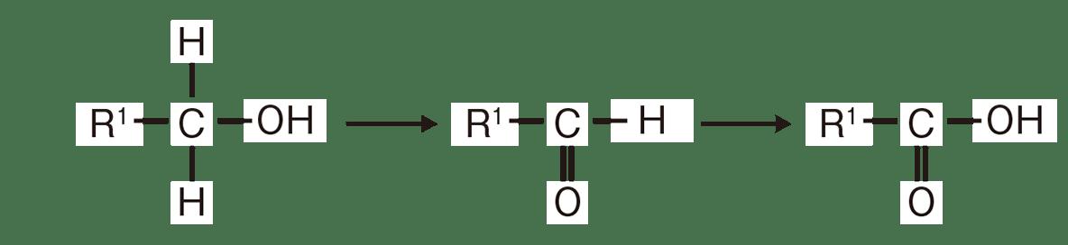高校 化学 5章 3節 31 1 図の左と真ん中と右