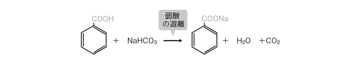 高校 化学 5章 4節 77 2 3つ目の反応