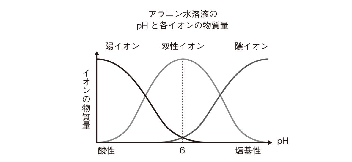 高校 化学 6章 2節 24 1 グラフのみ
