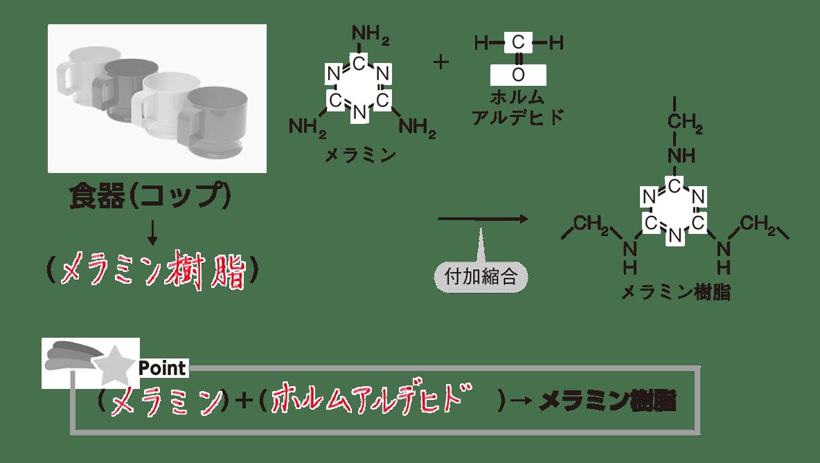 高校 化学 6章 3節 43 1 ポイント1のメラミン樹脂の図とポイントすべて