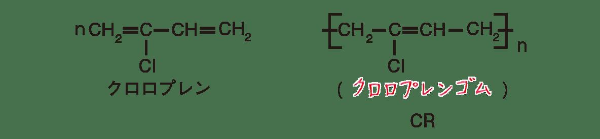 高校 化学 6章 3節 47 1 ポイント2の左下と右下の図と文字