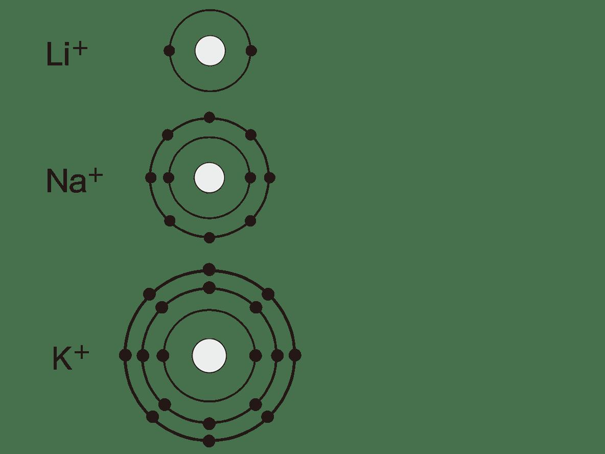 高校 理科 化学基礎28 ポイント2 左の図のみ