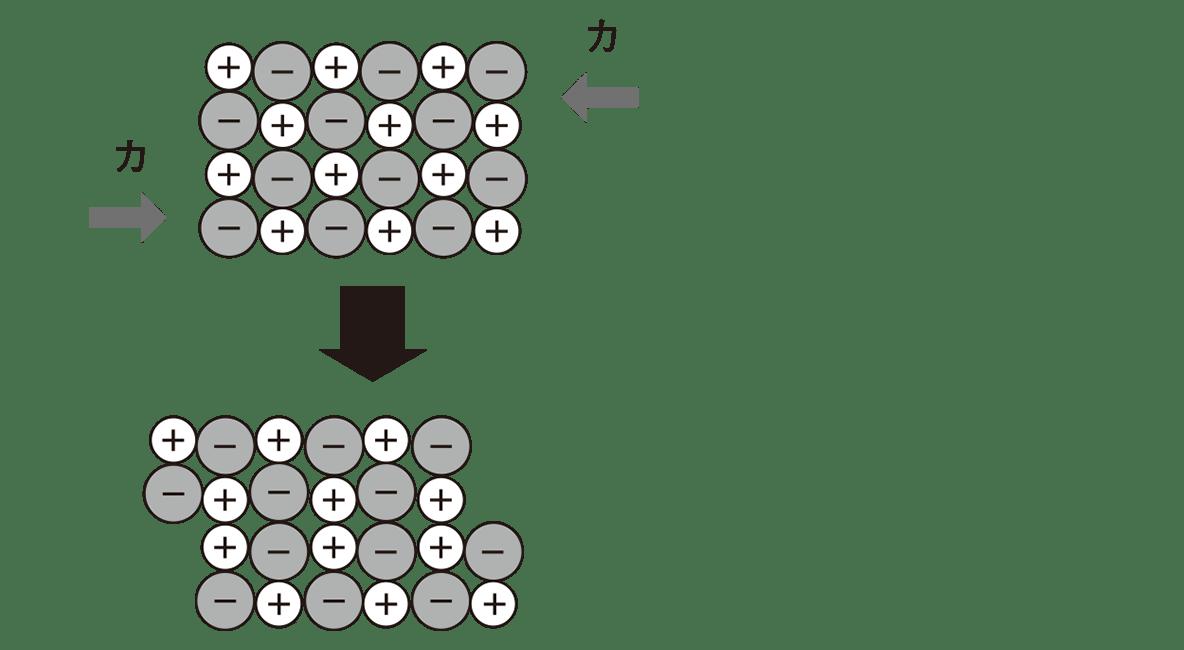高校 理科 化学基礎29 上の図と真ん中の図(「イオン結晶は…」は不要)
