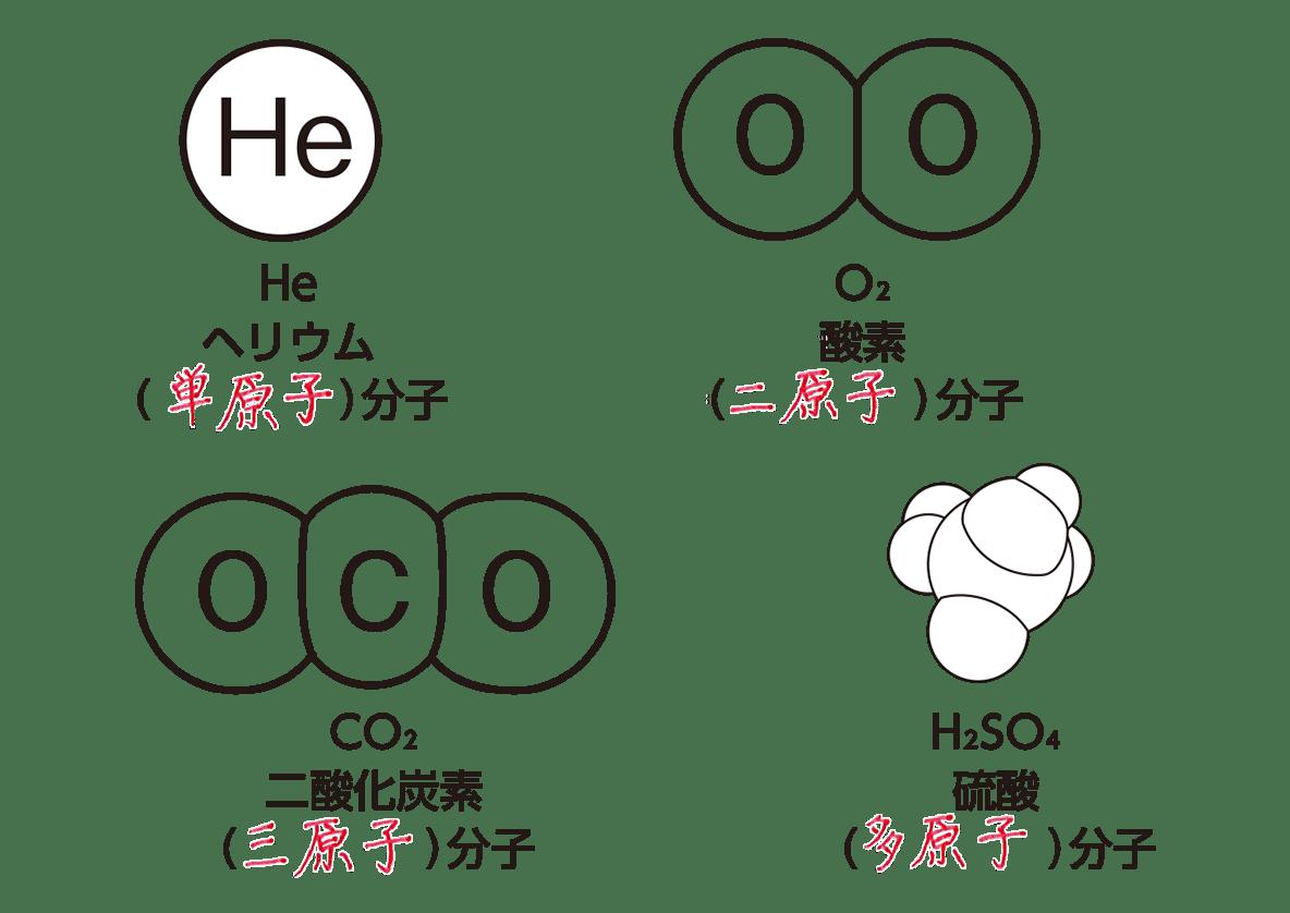 高校 理科 化学基礎 ポイント2 答え全部