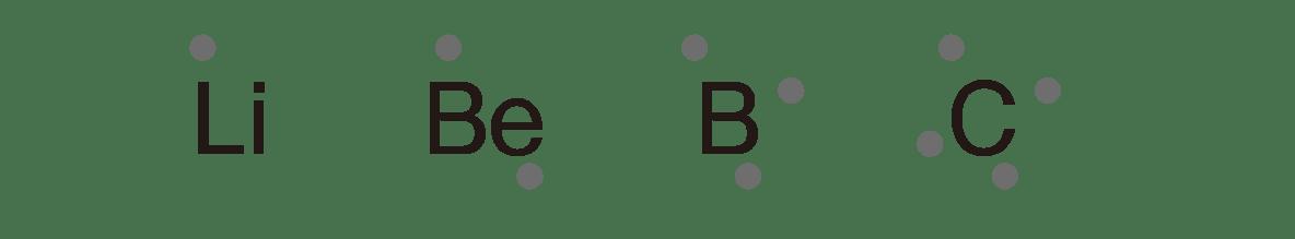 高校 理科 化学基礎33 ポイント1 Li、Be、B、Cのみ、まわりの点も 答えあり
