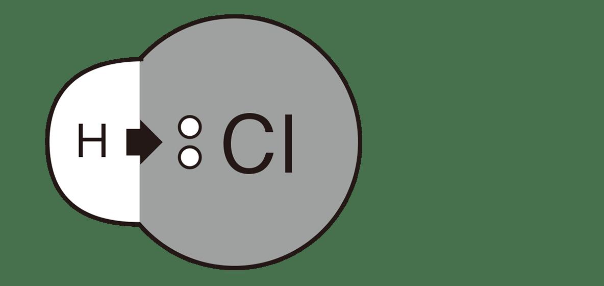 高校 理科 化学基礎39 ポイント2 図のみ
