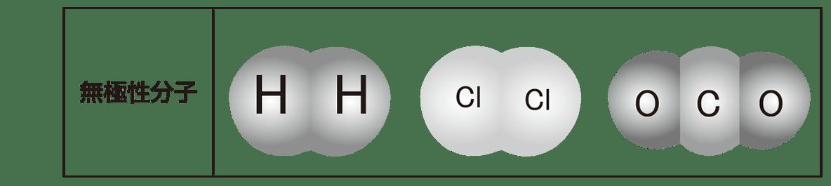 高校 理科 化学基礎40 ポイント1 表の下段
