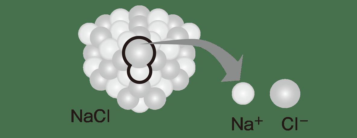 高校 理科 化学基礎2-3 ポイント2 図のみ