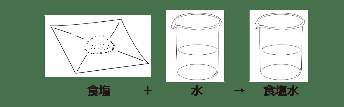 高校 理科 化学基礎 物質の変化10 ポイント2 図のみ、「4mol」「2L」から上