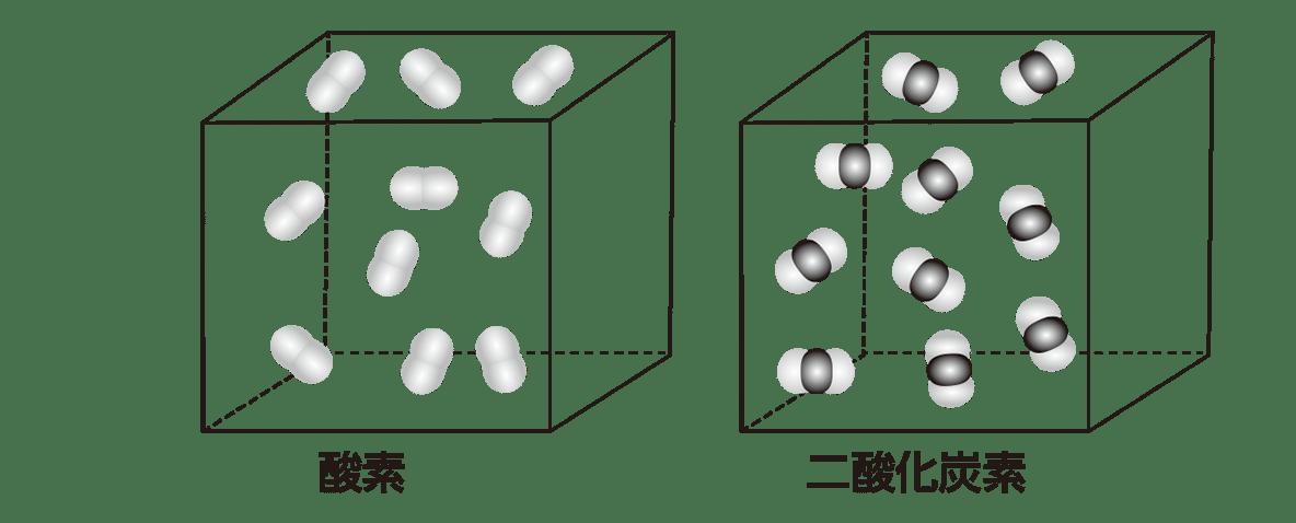 高校 理科 化学基礎 物質の変化9 ポイント2 図のみ
