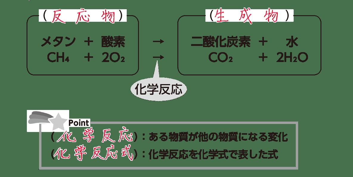 高校 理科 化学基礎 物質の変化13 ポイント1 答えあり