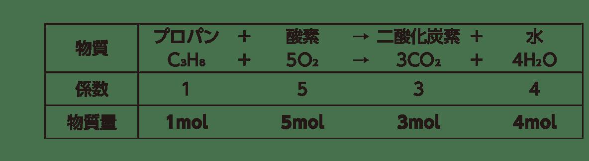 高校 理科 化学基礎 物質の変化14 ポイント1 上の3段のみ