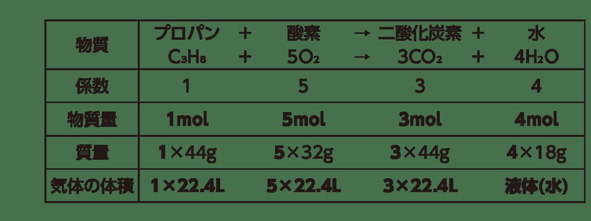 高校 理科 化学基礎 物質の変化14 ポイント1 表のみ