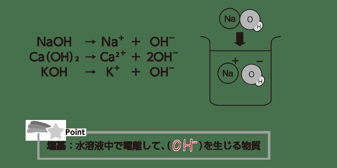 高校 理科 化学基礎 物質の変化19 ポイント2 答え全部