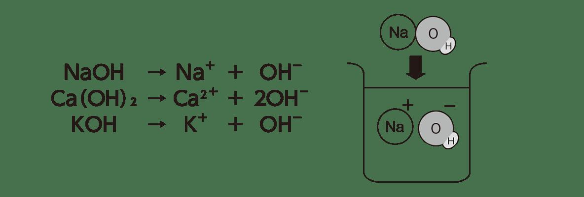 高校 理科 化学基礎 物質の変化19 ポイント2 図と化学式