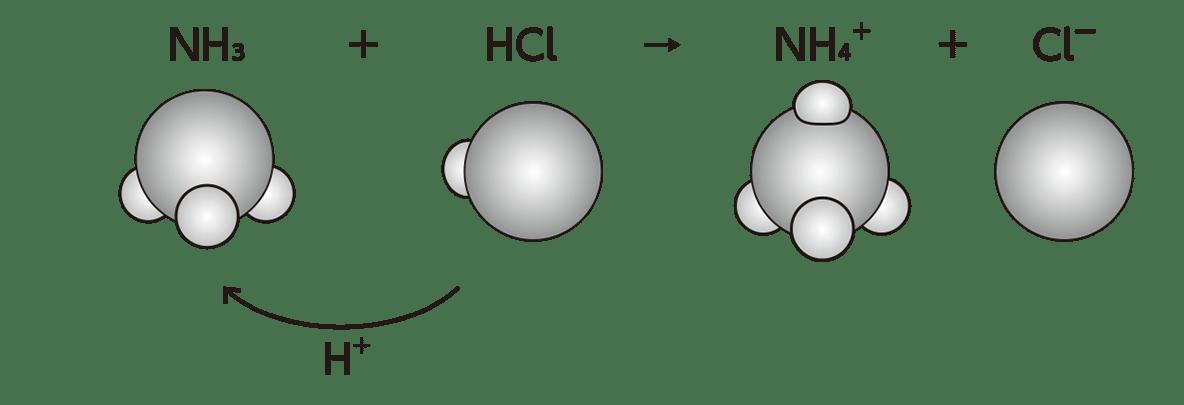 高校 理科 化学基礎 物質の変化20 ポイント1 図のみ