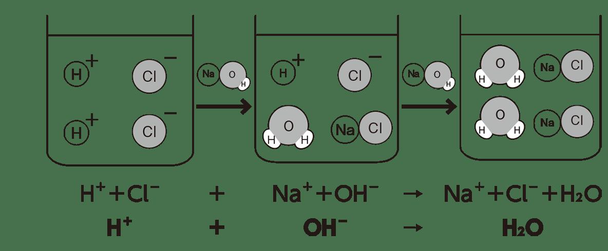 高校 理科 化学基礎 物質の変化26 ポイント2 答え全部