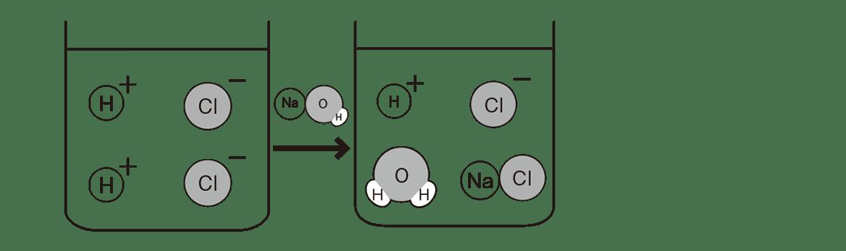 高校 理科 化学基礎 物質の変化26 ポイント2 図の左と真ん中のビーカー、間の矢印も