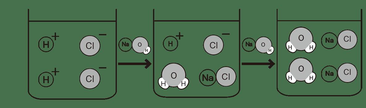 高校 理科 化学基礎 物質の変化26 ポイント2 図の3つのビーカー、間の矢印も