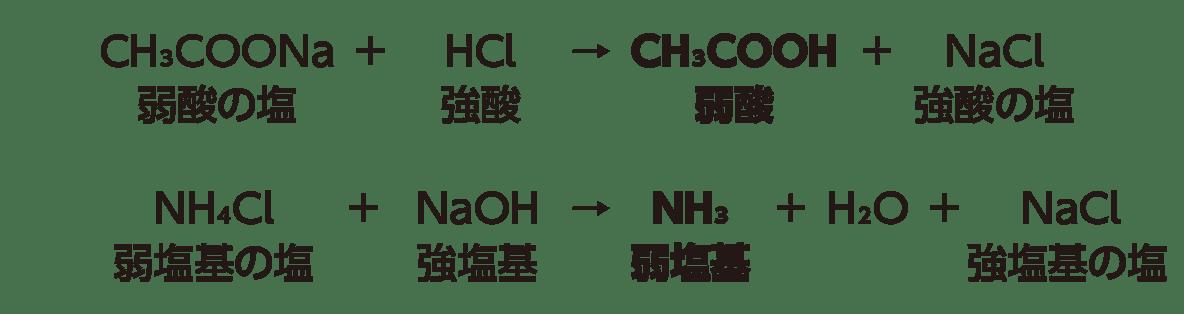 高校 理科 化学基礎 物質の変化28 ポイント2 答え全部