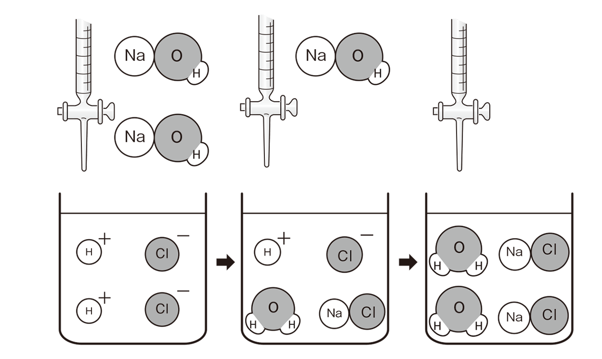 高校 理科 化学基礎 物質の変化31 ポイント1 図のみ
