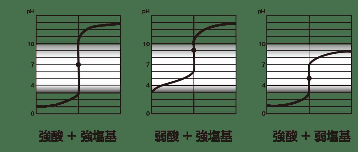 高校 理科 化学基礎 物質の変化32 ポイント2 グラフのみ、「○○+○○」も入る