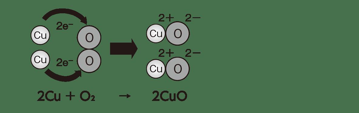 高校 理科 化学基礎 物質の変化34 ポイント1 図のみ