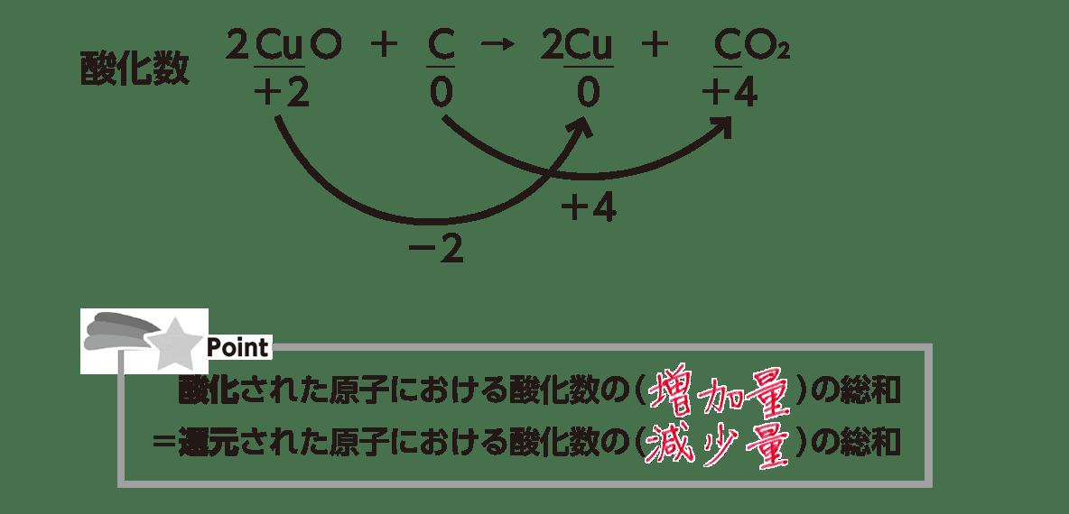 高校 理科 化学基礎 物質の変化36 ポイント2 答え全部
