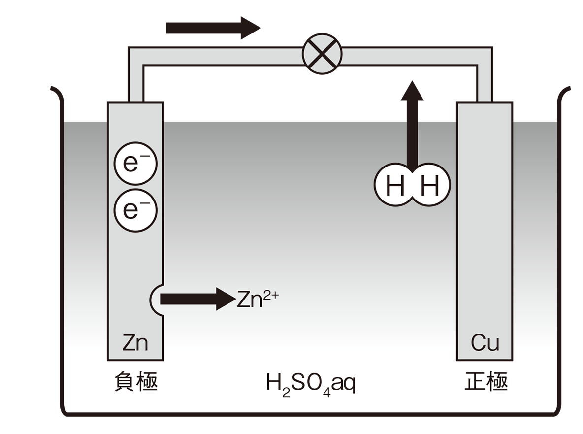 高校 理科 化学基礎 物質の変化46 ポイント1 図のみ