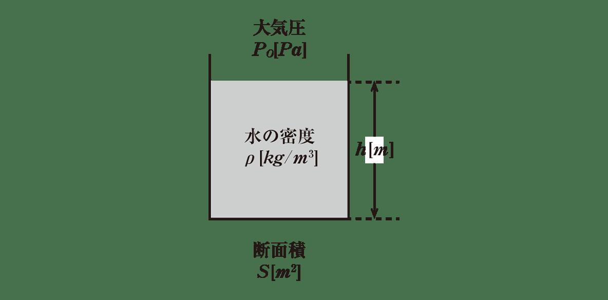 高校物理 運動と力45 左の図