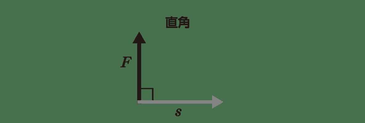 高校物理 運動と力50 ポイント3 左側の図