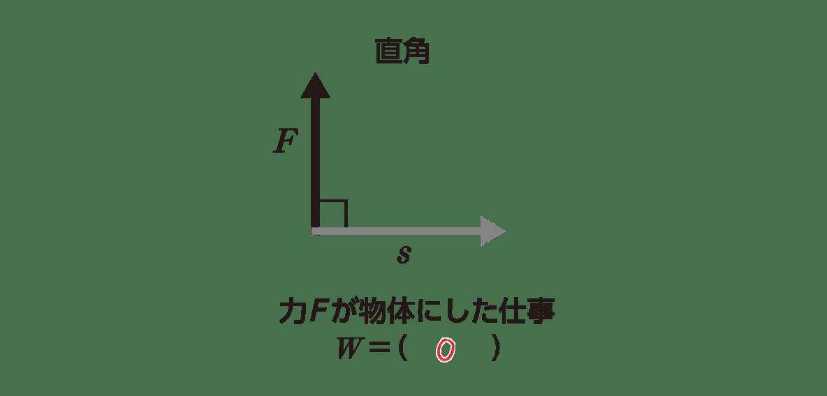 高校物理 運動と力50 ポイント3 左側の図と下2行のテキスト